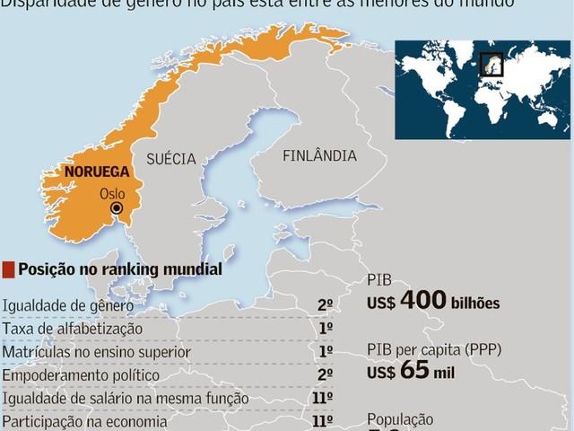"Noruega: Combate à Desigualdade de Gêneros; Brasil: Combate à ""Ideologia de Gêneros"""