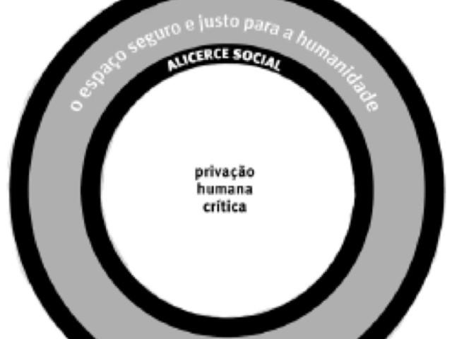Economia Donut: Sete Maneiras de Pensar como um Economista do Século 21