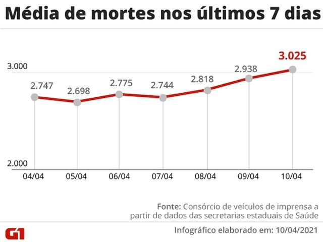 Brasil ultrapassa 350 mil mortes por Covid; média de mortes volta a passar 3 mil depois de 8 dias
