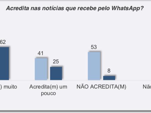 Uso maciço do WhatsApp também na Eleição da Índia