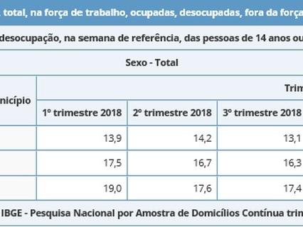 Manaus ocupa 3º lugar no ranking de capitais com maiores índices de desemprego, aponta IBGE