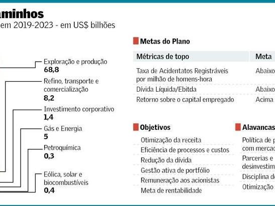 Investimentos das Grandes Petroleiras Mundiais e da Petrobras