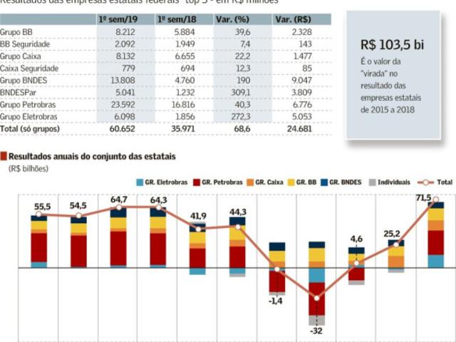 Destruição do BNDESPAR para Ganhos no Mercado de Capitais