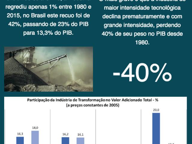 Retrocesso Industrial: Excepcionalidade Brasileira