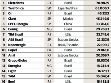 Maiores Grupos Econômicos no Brasil na Grande Depressão de 2015 e 2016