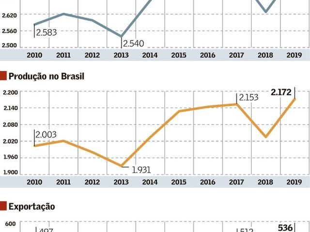 Importância do Investimento Estatal antes do Desmanche da Petrobras: Produção e Exportação de Petróleo