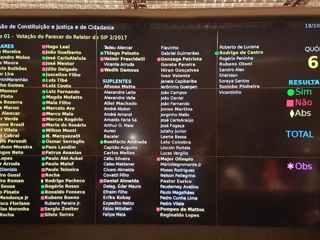 Deputados salvam Temer na CCJ; veja o voto de cada parlamentar