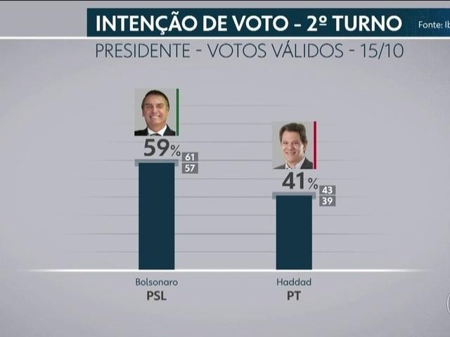 Você viu? WhatsApp na corrida presidencial, horário de verão, Gil Gomes e mais notícias da semana