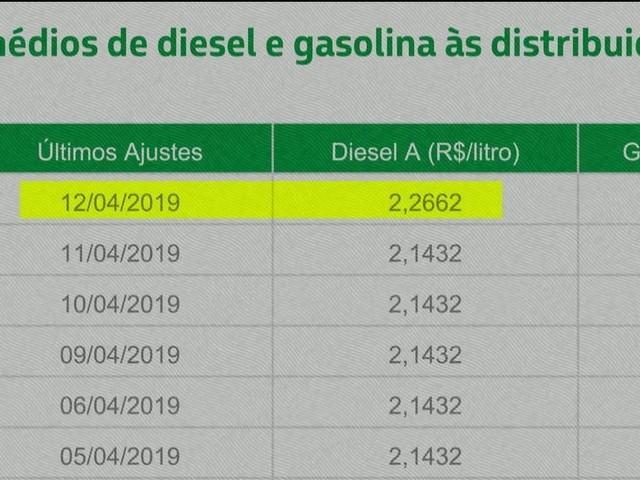 Bolsonaro interfere e Petrobras perde R$ 32 bi; Prédios desabam no Rio. Jornais de sábado (13)