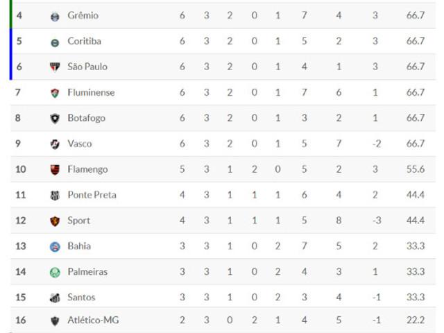 Classificação da Série A 2017 – 3ª rodada