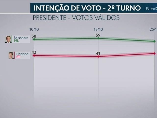 Datafolha divulga terceira pesquisa para presidente no segundo turno