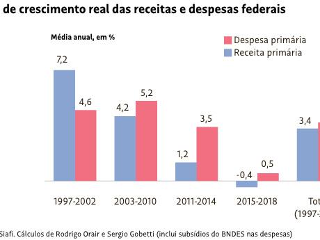 Por que cortar gastos não é a solução para o Brasil ter crescimento vigoroso?