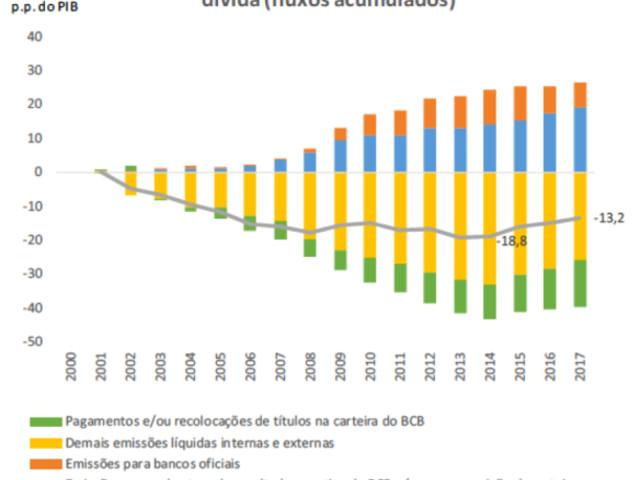 Conclusões sobre Fatores Condicionantes da Evolução da Dívida Pública