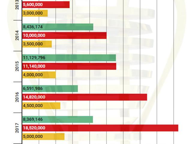 A evolução da movimentação financeira da Copa do Nordeste, de 2013 a 2017