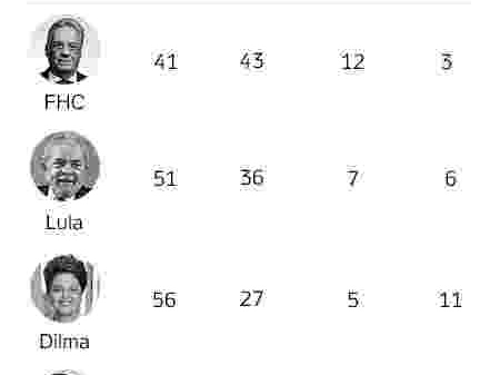 Popularidade presidencial | Bolsonaro é estreante mais mal avaliado em 24 anos, diz Ibope