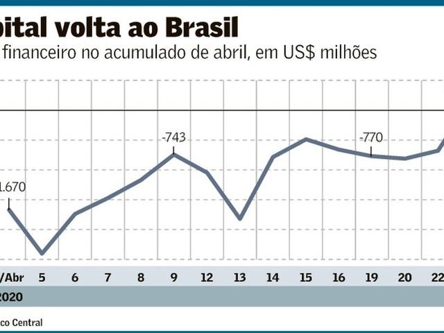 Estrangeiros não querem comprar o Brasil nem barato!