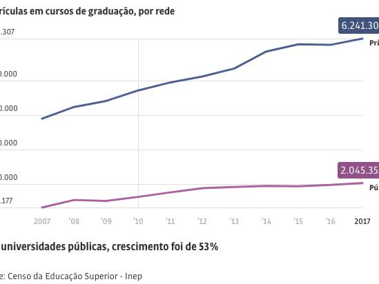 Mobilidade Social via Ensino Superior: Plano de Vida Frustrado