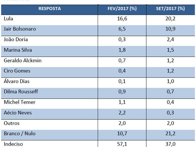 Temer, O Mais Odiado; Lula, O Mais Popular