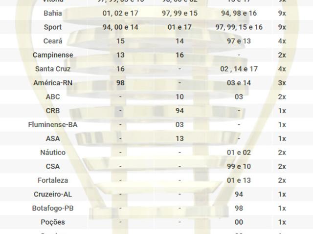 O ranking histórico da Copa do Nordeste, com 53 clubes entre 1994 e 2017