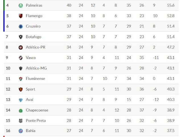 Classificação da Série A 2017 – 24ª rodada