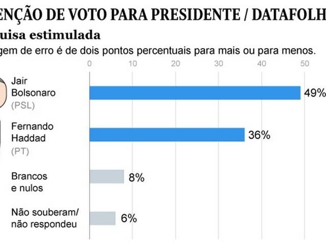 Datafolha: Bolsonaro tem 58% dos votos válidos; Haddad aparece com 42%