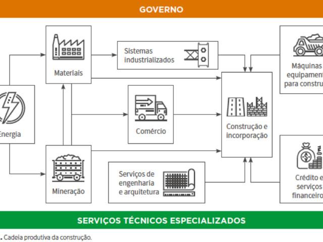 Cadeia Produtiva, Comercial, e de Manutenção, Reformas e Demolição da Construção