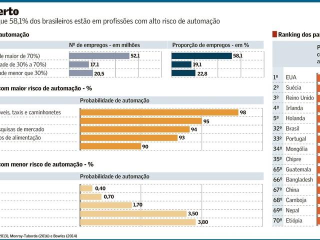 Profissões com Risco de Desaparecimento pela Automação no Brasil