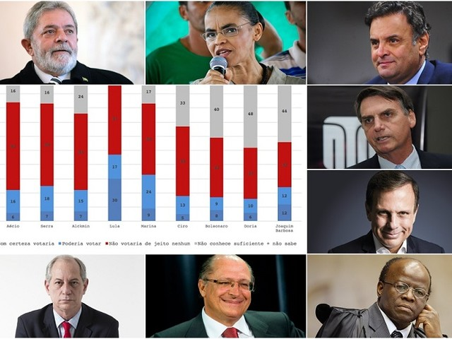 A nova pesquisa Ibope para eleição presidencial de 2018