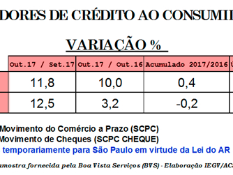 Vendas No Varejo Crescem 6,6% Em Outubro