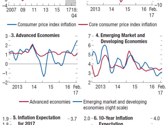 Inflação Baixa: Armadilha da Liquidez ou Lei de Say?