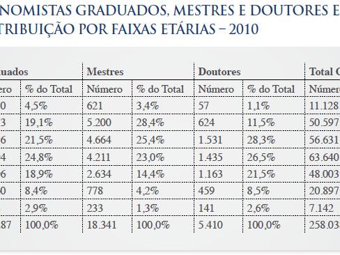Sindicato versus Manifesto pelo Fim do Diploma em Ciências Econômicas
