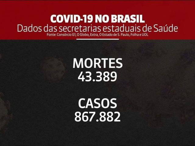 Brasil tem 43.389 mortes por coronavírus, aponta consórcio de veículos de imprensa; são 598 nas últimas 24 horas