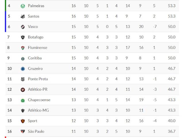 Classificação da Série A 2017 – 10ª rodada