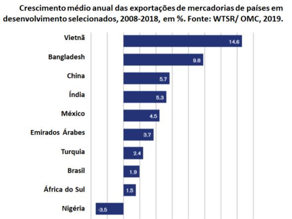 Estágio Atual da Economia Brasileira: Estagnação ou Recuperação Cíclica?