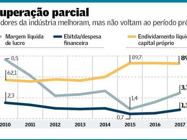 Desempenho das Empresas Não Financeiras