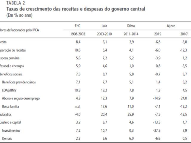 Estatísticas Fiscais do Governo Central: o Trabalho de Reconstrução