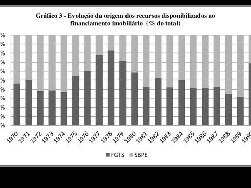 """Visão """"Chapa-Branca"""" de Economista Neoliberal sobre o FGTS"""