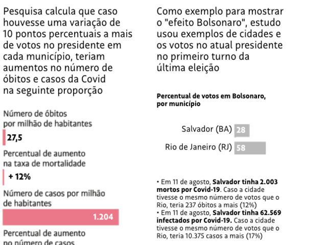 Bolsonaro e trabalho informal elevam contágio e morte por Covid-19 no Brasil