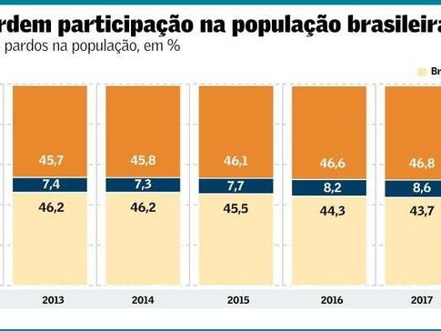Características Gerais dos Moradores no Brasil – 2018