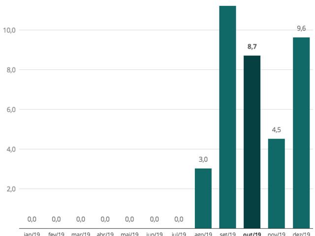 Queda da Dívida Bruta por conta da Venda de Reservas Cambiais e Queda dos Juros