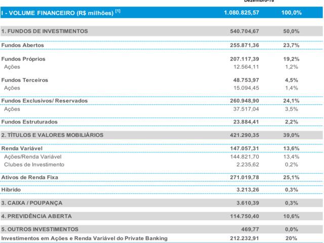Investimentos dos Ricaços do Private Banking