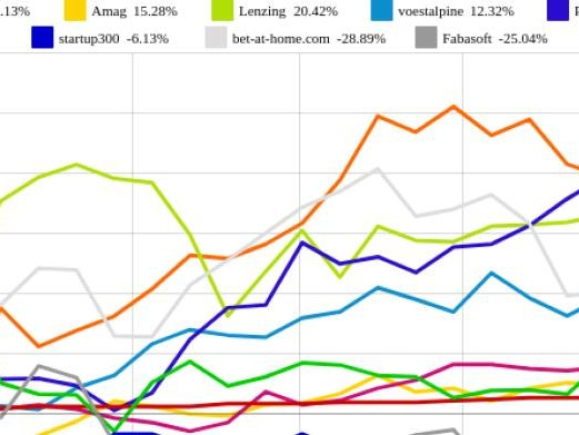 startup300 und Oberbank AG Stamm vs. bet-at-home.com und FACC – kommentierter KW 37 Peer Group Watch OÖ10 Members
