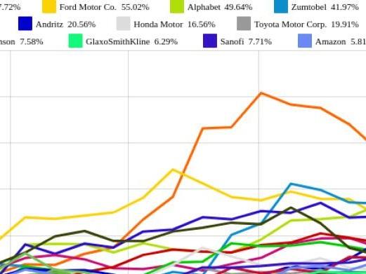 Daimler und voestalpine vs. Amazon und Alphabet – kommentierter KW 30 Peer Group Watch Global Innovation 1000