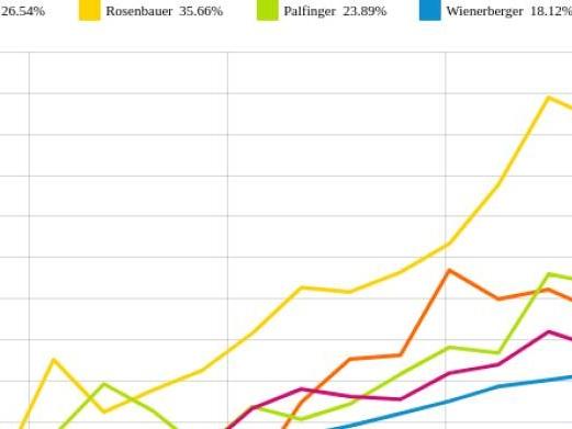 Andritz und Wienerberger vs. Polytec Group und RHI – kommentierter KW 28 Peer Group Watch Zykliker Österreich