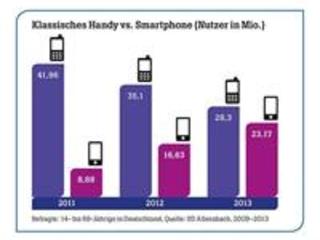 Handytarife ohne Internet: Vergleich
