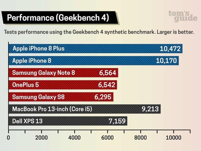 Neue Benchmarks: iPhone 8 schneller als 13 Zoll MacBook Pro – deklassiert Android-Smarpthones