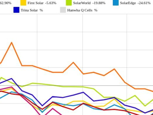 Trina Solar und First Solar vs. SMA Solar und JinkoSolar – kommentierter KW 36 Peer Group Watch Solar