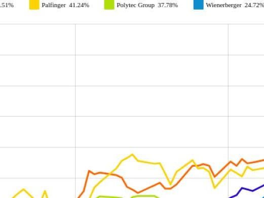 Andritz und Polytec Group vs. Mayr-Melnhof und RHI – kommentierter KW 17 Peer Group Watch Zykliker Österreich
