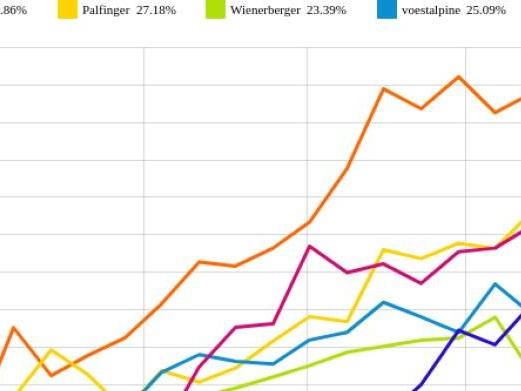 Palfinger und voestalpine vs. Rosenbauer und RHI – kommentierter KW 34 Peer Group Watch Zykliker Österreich