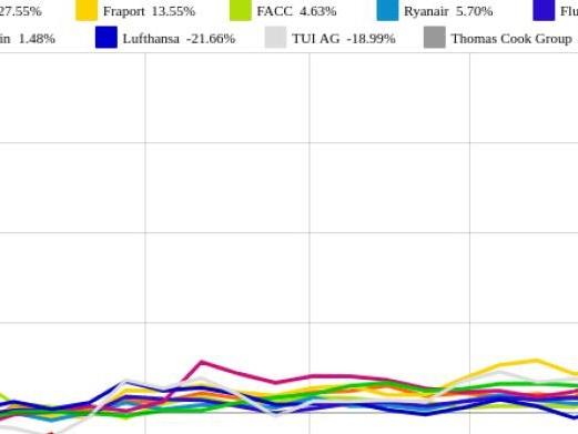 Flughafen Wien und Ryanair vs. Thomas Cook Group und Kuoni – kommentierter KW 37 Peer Group Watch Luftfahrt & Reise